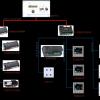 Delta一网多功能楼控系统